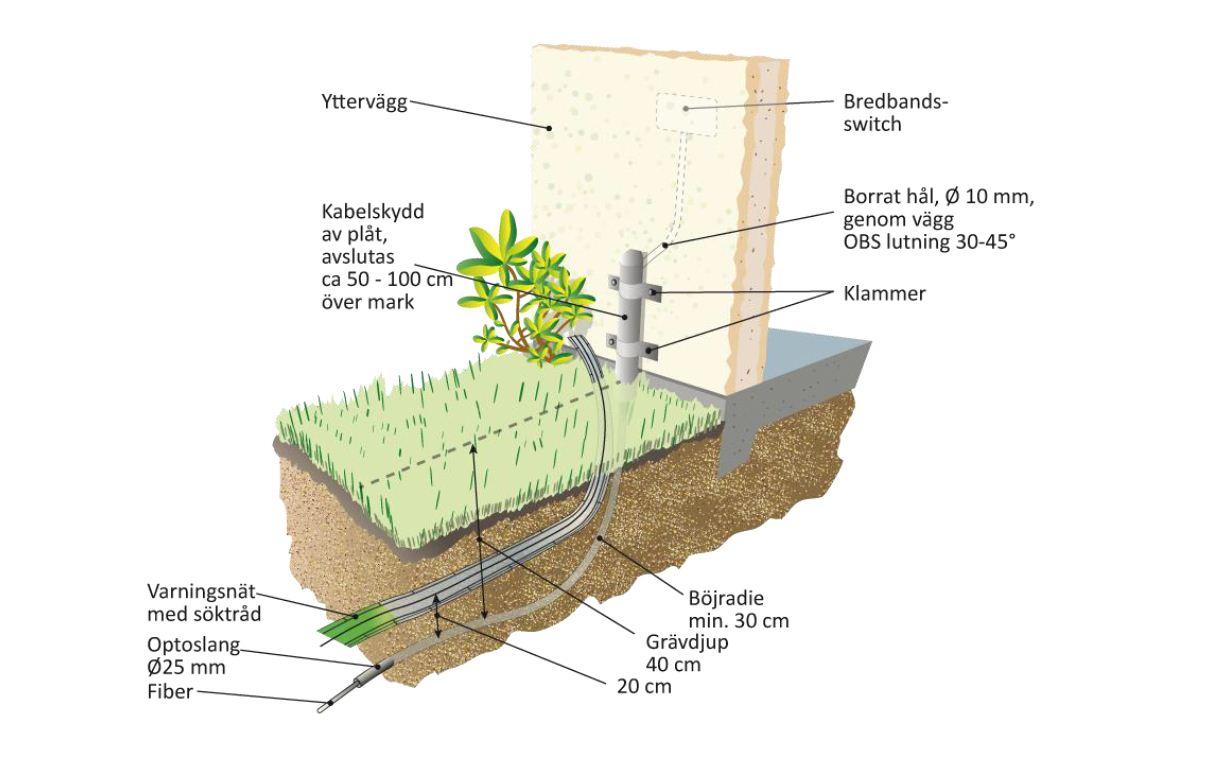 Gräva fiber själv